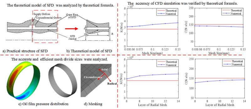 Numerical simulation and influence factors analysis for dynamic characteristics of squeeze film damper
