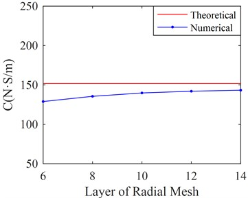 Stiffness and damping of SFD versus different layer of radial mesh