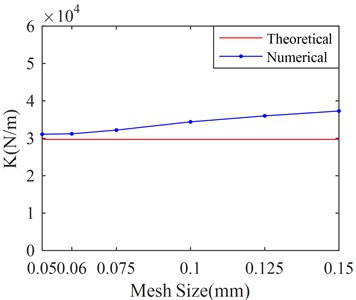 Stiffness and damping of SFD versus different mesh sizes