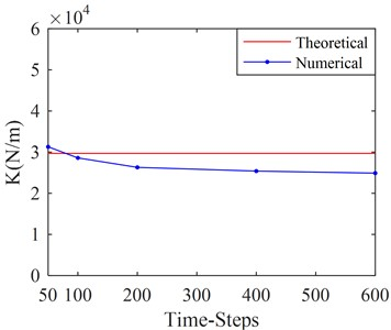 Stiffness and damping of SFD versus different time-steps in a single cycle
