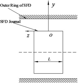 Coordinate of SFD