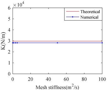 Stiffness and damping of SFD versus different mesh stiffness