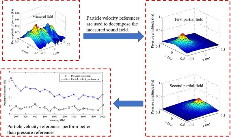 Partial field decomposition using particle velocity references