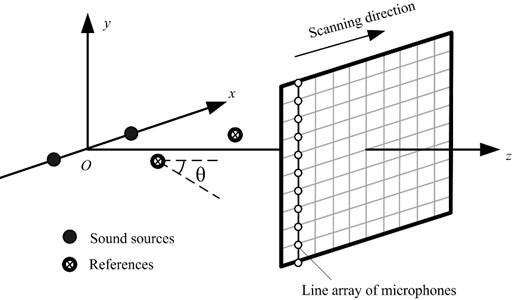 The schematic diagram of numerical simulations