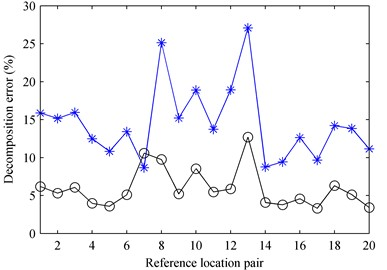 The decomposition error versus the reference location pair at 1000 Hz: a) first partial field;  b) second partial field. * – pressure references; o – particle velocity references  in the case that the angle was set as θ=0°