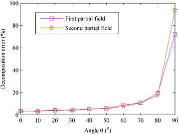 The decomposition error versus the angle θ at 1000 Hz.  □ – First partial field; ☆ – second partial field