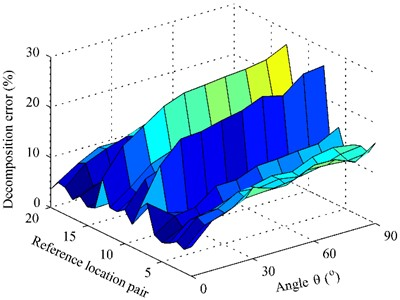 The decomposition error versus the reference location pair and the angle θ at 1000 Hz:  a) first partial field; b) second partial field