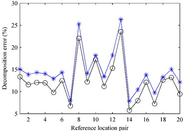 The decomposition error versus the reference location pair at 1000 Hz:  a) first partial field; b) second partial field. * – pressure references;  ○ – particle velocity references in the case that the angle was set as θ= 50°