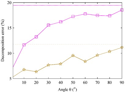 The decomposition error versus the angle θ at 1000 Hz in the case that the two references were located at the 10th reference location pair [(–0.25 m, –0.1 m) and (0.2 m, 0.15 m)]. The dashed line represents the decomposition error of the first partial field when using pressure references,  and the dotted line represents the decomposition error of the second partial field  when using pressure references. □ – First partial field; ☆ – second partial field