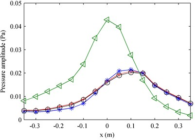 The comparison of amplitudes of pressures in the middle line along the x-axis on the measurement plane at 1000 Hz: a) first partial field; b) second partial field. ◁ – Total pressure; + – theoretical pressure (the two theoretical values presented in the two subfigures respectively represent the pressures radiated  by the two loudspeakers); * – decomposed pressure when using pressure references;  o – decomposed pressure when using particle velocity references.