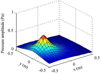Amplitudes of decomposed pressures on the measurement plane at 1000 Hz: a) First partial field when using pressure references; b) second partial field when using pressure references; c) first partial field when using particle velocity references; d) second partial field when using particle velocity references