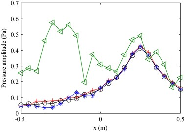 The comparison of amplitudes of pressures in the middle line along the x-axis on the measurement plane at 1000 Hz: a) first partial field; b) second partial field. ◁ – Total pressure; + – theoretical  pressure (the two theoretical values presented in the two subfigures respectively represent  the pressures radiated by the two sources); * – decomposed pressure when using pressure  references; o – decomposed pressure when using particle velocity references