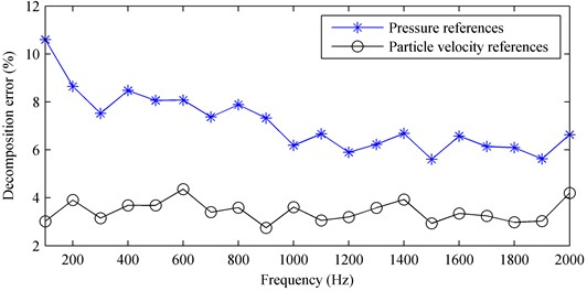 The decomposition error versus the frequency: a) first partial field; b) second partial field