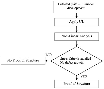 DT analysis procedure for static loading