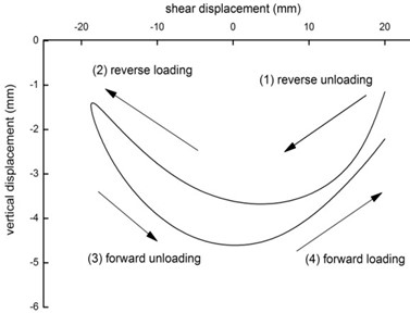 Curves of the normal displacement-shear displacement