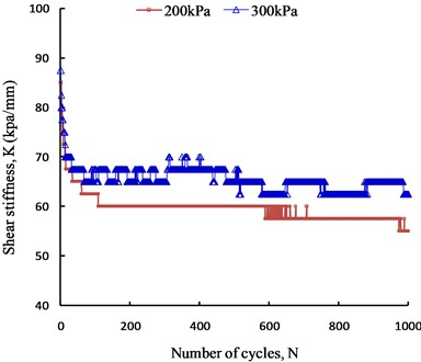 Change in the shear stiffness  with shear cycles