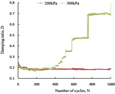 Change in the damping ratio  with shear cycles