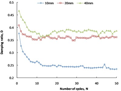 Damping ratio at different displacement