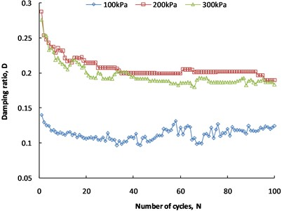 Damping ratio under  different normal stresses