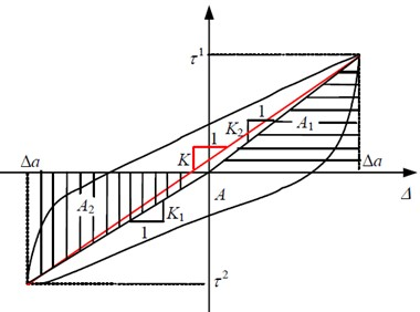 Calculation of the secant shear stiffness and damping ratio from the hysteresis loop