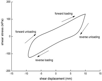 Single-loop curve of the shear  stress-shear displacement