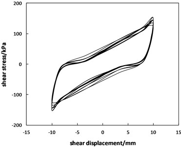 Curves of the shear stress versus shear displacement