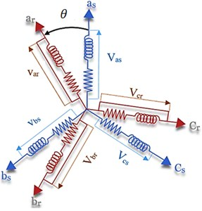 Asynchronous machine model (three-phase case), where: as, bs, cs: correspond to the three  phases of the stator, ar, br, cr: correspond to the three phases of the rotor