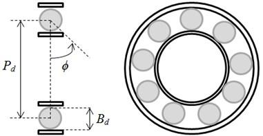 Rolling element bearing geometry