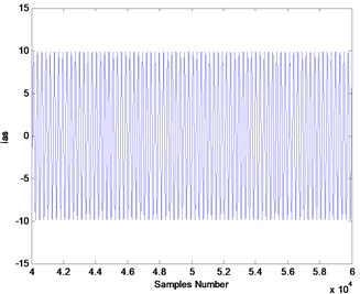 Simulated stator current: a) healthy mode, b) in presence  of the inner race defect (amplitude increase operated in ydt)