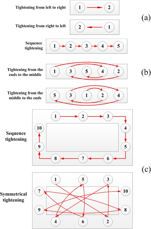 Different tightening sequence in three different bolts work-piece: a) two bolts work-piece,  b) five bolts work-piece, and c) frame type bolts work-piece