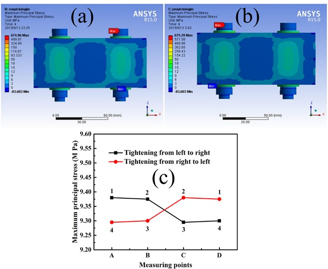 Surface stress distribution of two bolts work-piece under bolt assembly processes: a) tightening from left to right, and b) tightening from right to left, and c) stress curves of two tightening sequences