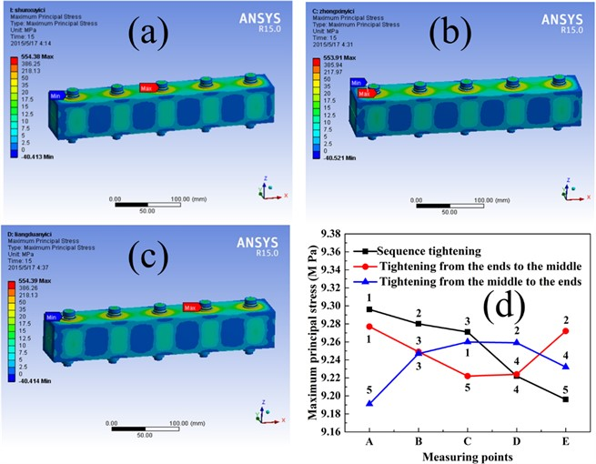 Surface stress distribution of two bolts work-piece under bolt assembly processes:  a) sequence tightening, b) tightening from the ends to middle, c) tightening from the ends  to middle, and d) stress curves of three tightening sequences