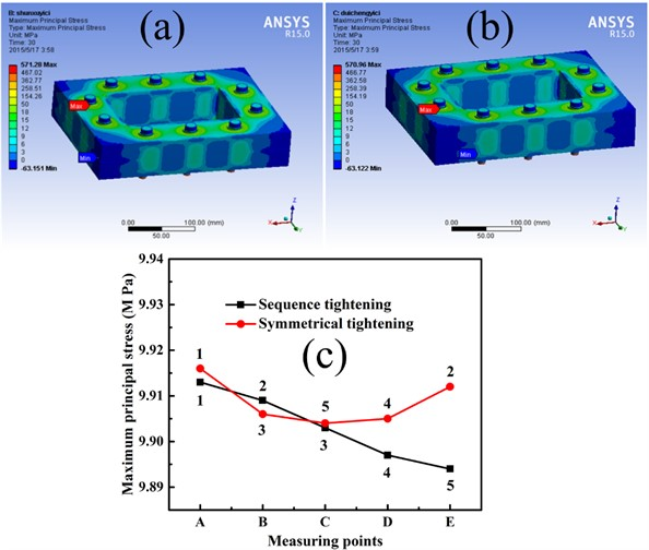 Surface stress distribution of two bolts work-piece under bolt assembly processes:  a) sequence tightening, b) symmetric tightening, and c) stress curves of two tightening sequences