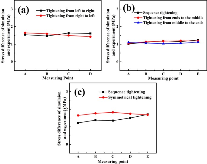 Stress difference between simulation and experiment in three different  bolts work-pieces under different tightening sequences