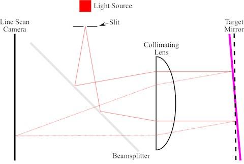 Schematic diagram of a single-slit autocollimator