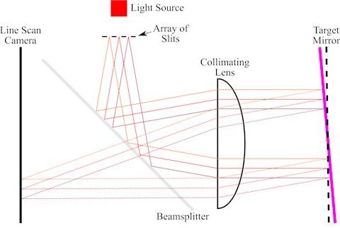 Schematic diagram of a multi-slit autocollimator