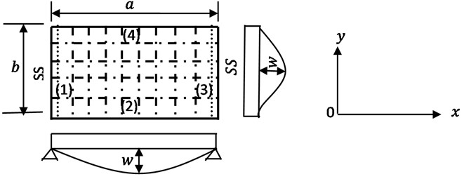 A Levy plate showing a series of orthogonal beam network and deflection configurations