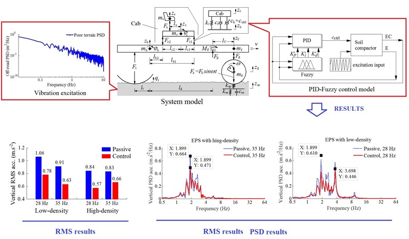 Performance of PID-Fuzzy control for cab isolation mounts of soil compactors