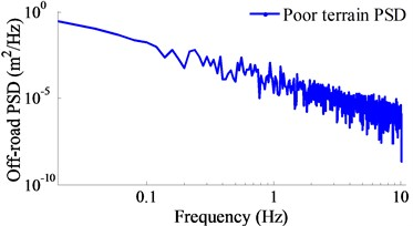 The spectral density of a poor terrain surface