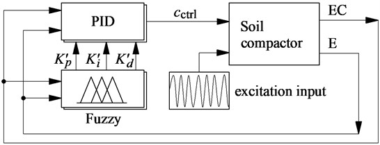 PID-Fuzzy control model for subsystem