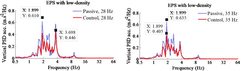 Control results of PID-Fuzzy control on the EPS with low-density