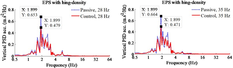 Control results of PID-Fuzzy control on the EPS with high-density