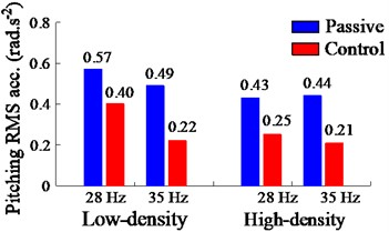 Weighted RMS results of PID-Fuzzy control on the EPS