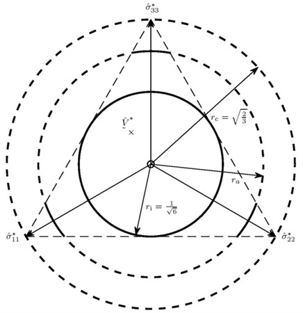Representation of the intersection of the limit cones  with the deviator plane in the principal stress space