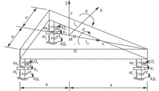 A schematic diagram of 6 DOF vibration model for LG of aircraft [12]