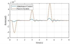 The response of active and passive systems for different variables