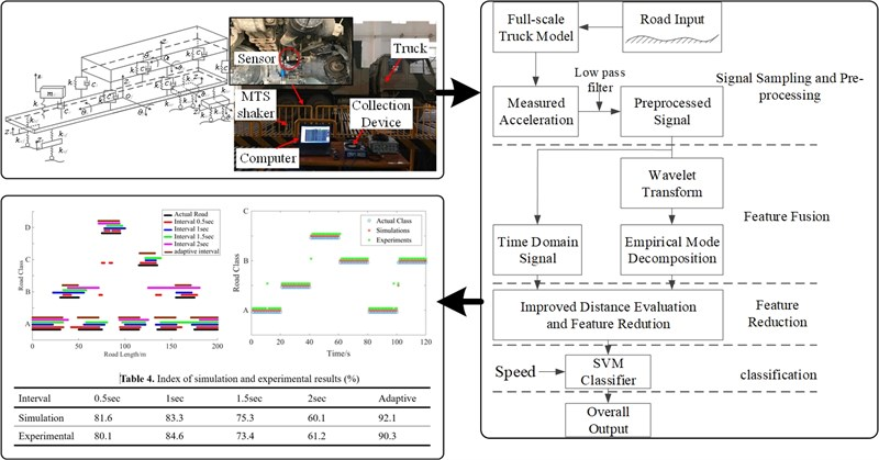 A road quality classification technique based on vehicle system responses with experimental validation
