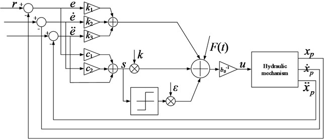 Logic structure diagram of sliding mode controller for reaching law