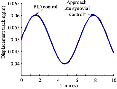 Comparison of PID control and sliding mode control tracking simulation in heightening system