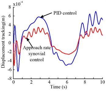 Comparison of tracking error between PID control  and sliding mode control in height adjustment system